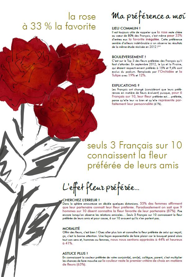 et les fleurs préférées des francais sont…   office des fleurs